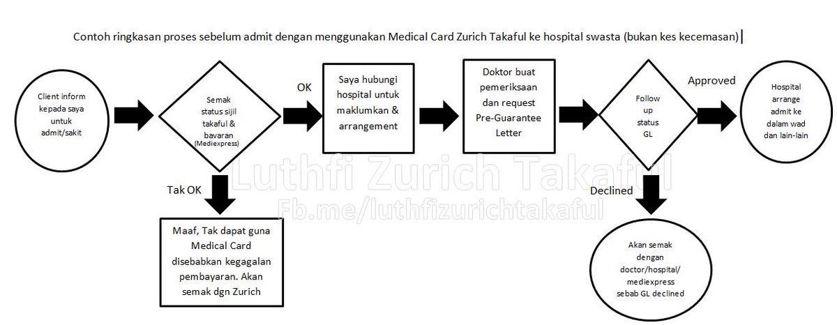 Cara guna medical card (insurans/ takaful) di hospital