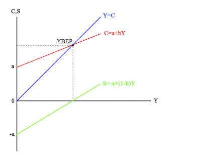 Grafik Fungsi Konsumsi dan Tabungan