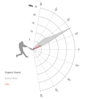 Eugenio  Suarez Launch Angle Breakdown