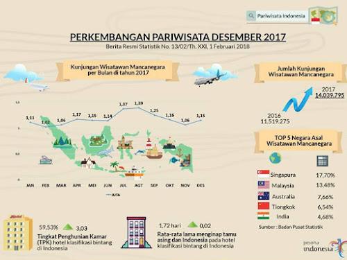 Statistik kunjungan wisatawan asing ke Indonesia 2017