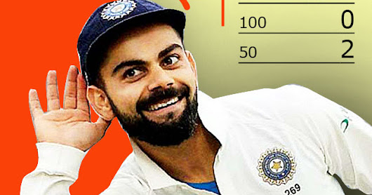 """Virat Kohli's Indian team is capable of winning the 5-match Test series of England"""