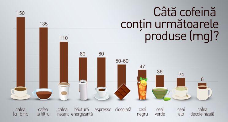 Efectele interactiunii dintre cofeina si taurina in bauturile energizante