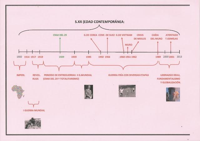 Resultado de imagen de ejes cronologicos edad contemporanea