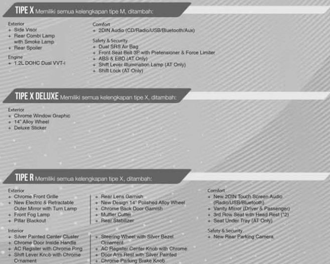 brosur daihatsu sigra perbedaan tipe