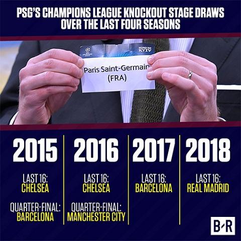 PSG dường như có dớp luôn gặp phải các ông lớn ở vòng knock-out Champions League suốt bốn năm gần nhất.