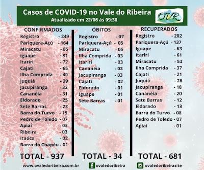 Vale do Ribeira soma 937 casos positivos, 681 recuperados e 34 mortes do Coronavírus - Covid-19