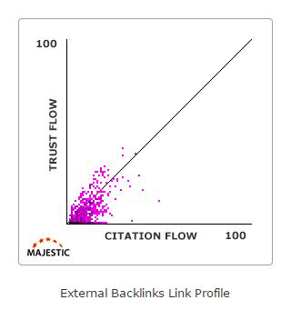 trust-flow-citation-flow-graph