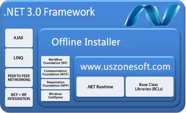 Microsoft Dot NET Framework 3.0 Free Direct Download For ...