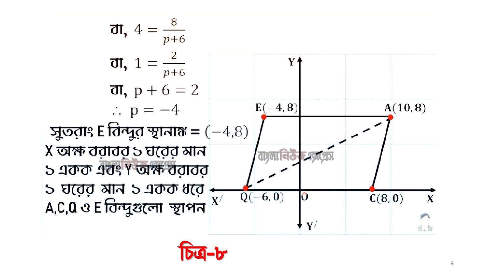 k এর মান নির্ণয় কর।, যদি 2y -X – 6 = 0 সরলরেখাটি CD রেখাকে P বিন্দুতে এবং y ও X অক্ষকে যথাক্রমে R ও Q বিন্দুতে ছেদ করে, তবে APQC এর ক্ষেত্রফল নির্ণয় কর। https://www.banglanewsexpress.com/
