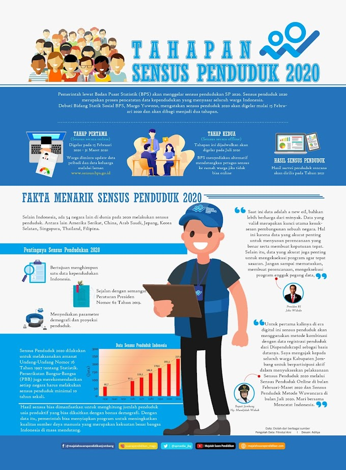 Tahapan Sensus Penduduk 2020