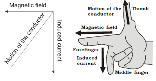 OMTEX CLASSES: Fleming's right hand rule