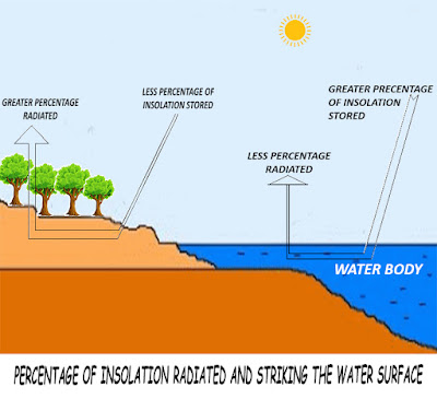 Impact of Water on Climate Control