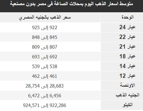 أسعار الذهب بجميع عياراته (عيار 24, 22, 18, 14, 21) فى مصر اليوم 16-12-2020