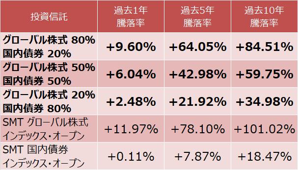グローバル株式と国内債券の運用実績