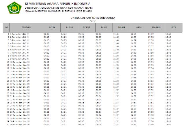 Jadwal Imsakiyah Ramadhan 1442 H Kota Surakarta, Provinsi Jawa Tengah