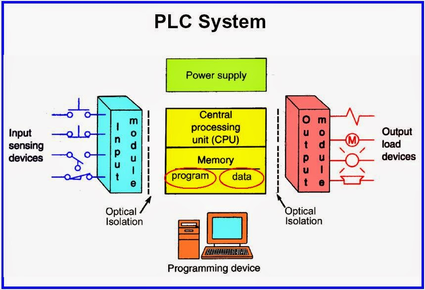 For Ever Tutorial,Free PLC tutorial, DCS tutorial,PLC