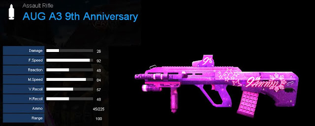 Detail Statistik AUG A3 9th Anniversary