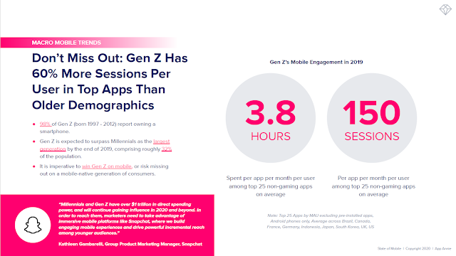 Don't Miss Out: Gen Z Has 60% More Sessions Per User in Top Apps Than Older Demographics