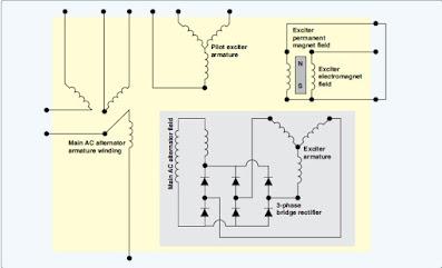 Aircraft AC Alternators