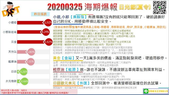 20200325 海期爆報-全台最夯的微型海外期貨商品上線啦!