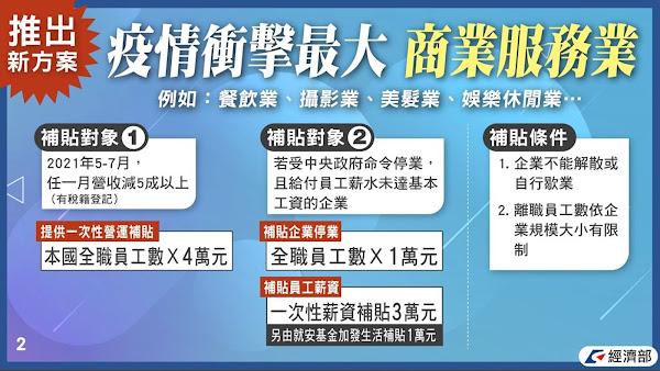 經濟部企業商家紓困4.0懶人包 申請資格一次看