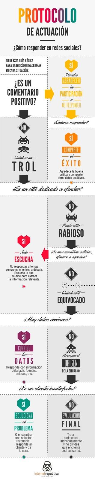 Cómo responder en las Redes Sociales [Infografía]
