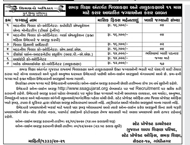 contract based posts for 11 months at district level and taluka level under SSA Samgra Shiksha Abhiyan.