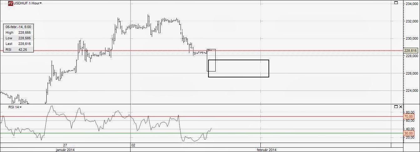EUR/USD | Τιμές Ευρώ - Δολάριο | EUR USD Ανάλυση