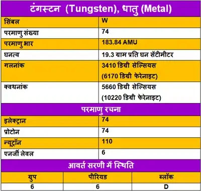 Tungsten-ke-upyog, Tungsten-ki-Jankari, Tungsten-in-Hindi, Tungsten-information-in-Hindi, Tungsten-uses-in-Hindi, Tungsten-Kya-hai, टंगस्टन-के-गुण, टंगस्टन-के-उपयोग, टंगस्टन-की-जानकारी