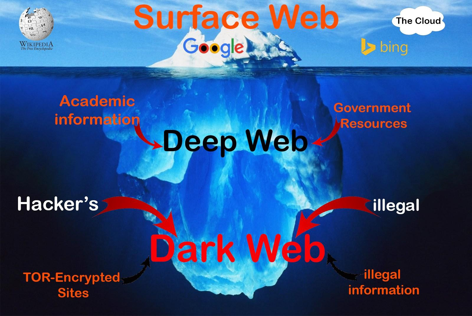 Internet Underground Tentang Deep Web and Dark Web