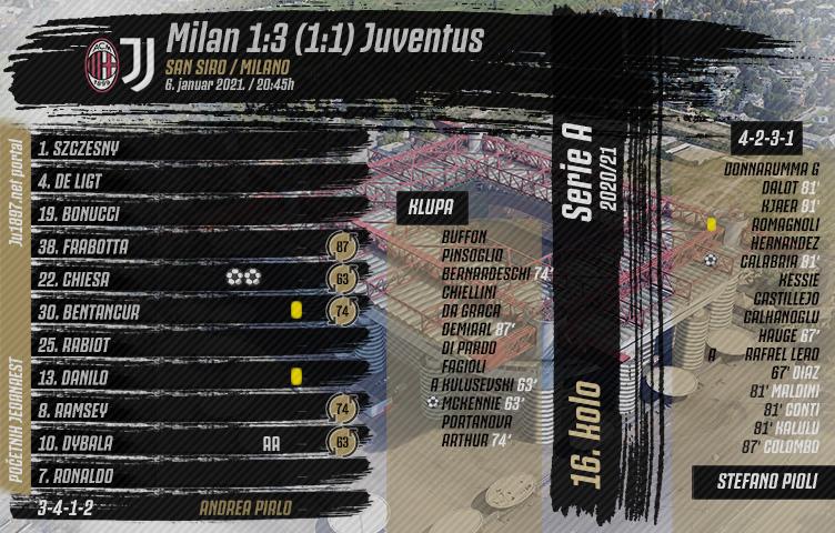 Serie A 2020/21 / 16. kolo / Milan - Juventus 1:3 (1:1)