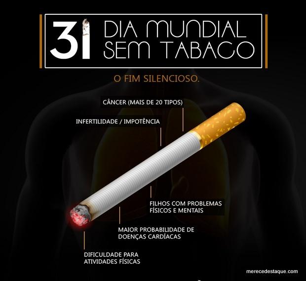 Dia Mundial Sem Tabaco conscientiza população sobre risco de câncer de pulmão