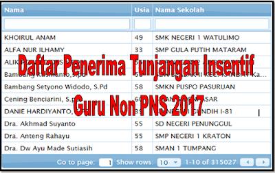 Daftar Penerima Tunjangan Insentif Guru Non PNS 2017
