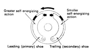 Self energizing action pada rem tromol