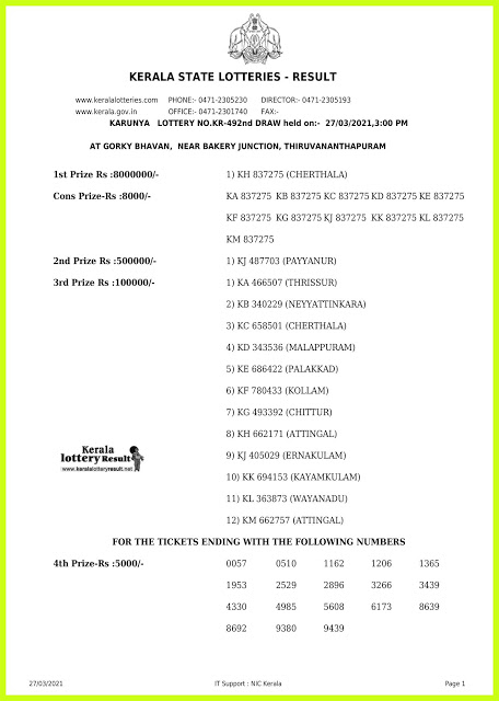Kerala Lottery Result Today Live 27.03.2021   KARUNYA Lottery Result KR-492 Lottery Result