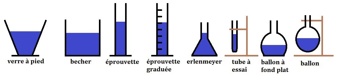 sohcahtoa: Chapitre 7 - L'eau sur Terre (physique-chimie 5ème)
