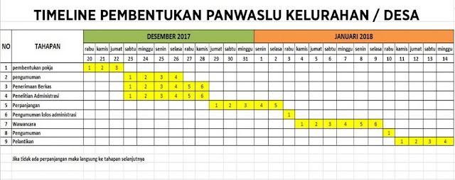 timeline panwaslu rembang