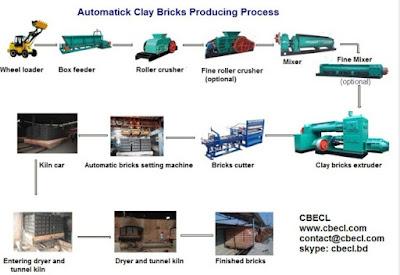 Auto bricks manufacturing process