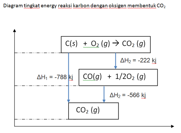 Kimia dan pendidikan termokimia h 1 h 2 h 3 ccuart Image collections