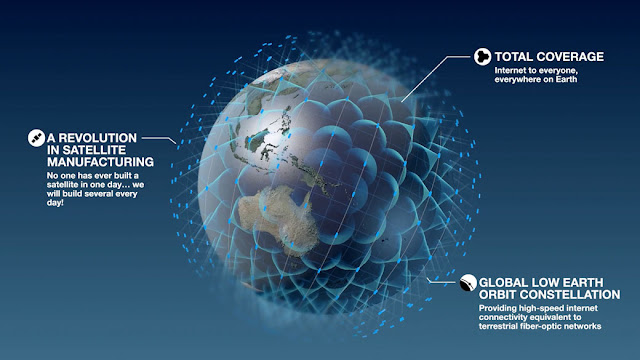 Total global satellite plans could have around 20,000 satellites in low and mid earth orbits in the 2020s