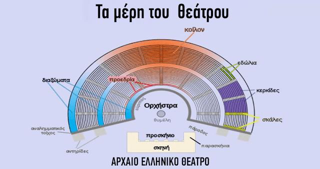 O εξαίρετος ήχος της Επιδαύρου οφείλεται στην μοναδικότητα της Ελληνικής γλώσσας