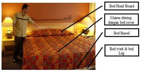Gambar 4.33: Bagian-bagian Tempat Tidur