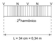 2º harmônico