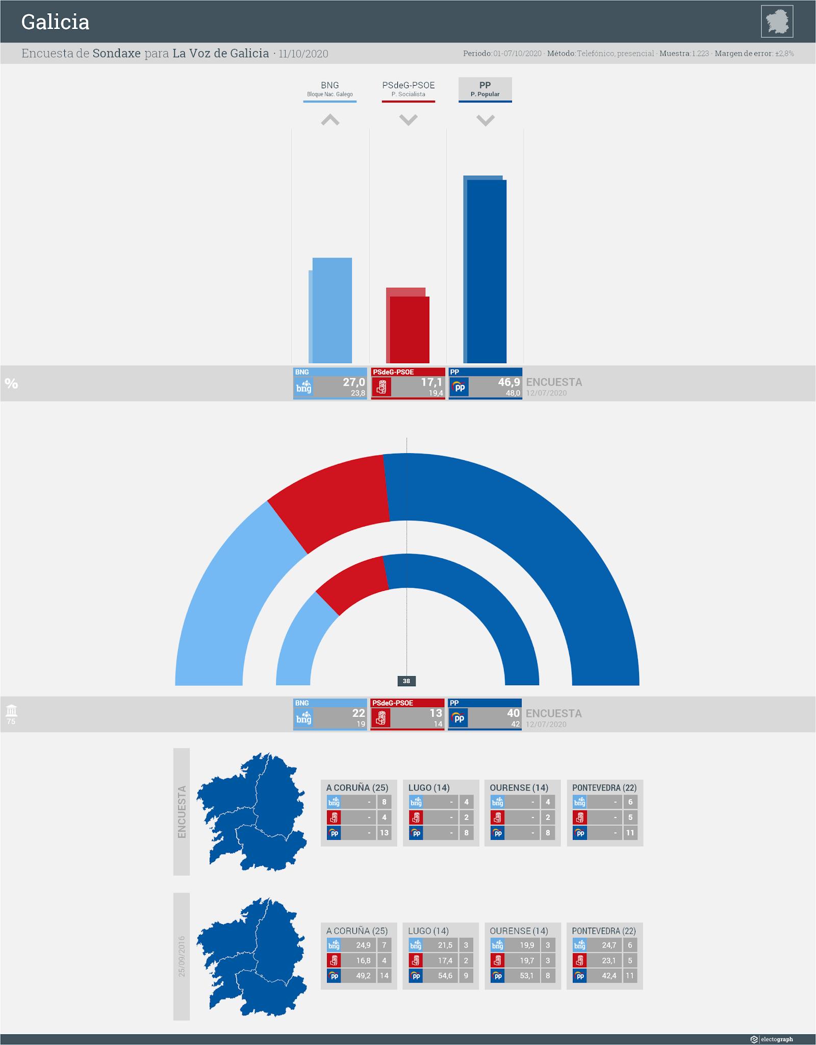 Gráfico de la encuesta para elecciones autonómicas en Galicia realizada por Sondaxe para La Voz de Galicia, 11 de octubre de 2020