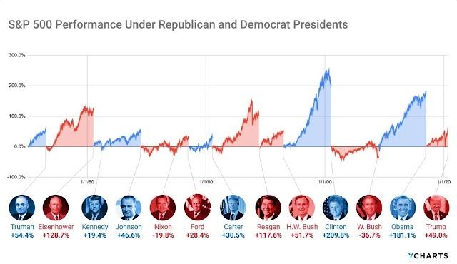 De Truman a Trump: Como a economia se comporta com cada partido no poder