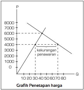Grafik Penetapan harga 1 - Campur Tangan Pemerintah dalam Mekanisme Pembentukan Harga