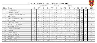 USL 2018 Table (Eastern Conference)