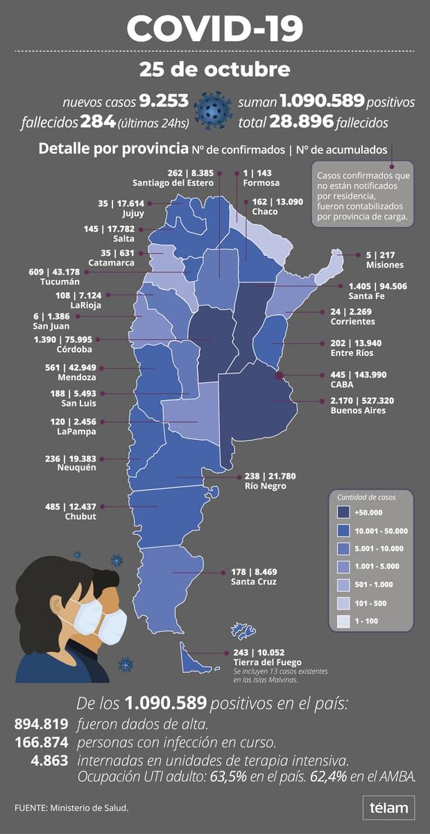 Otras 284 personas murieron y 9.253 fueron diagnosticadas con coronavirus en el país