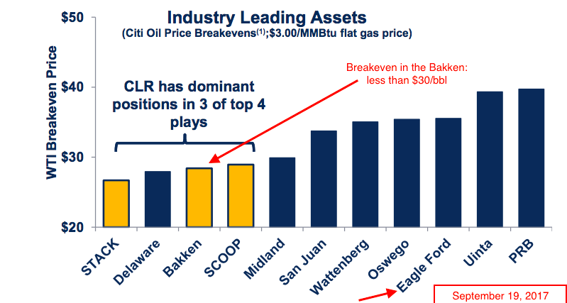 The Million Dollar Way (The Bakken Oil Blog): The Energy And Market Page, T+242 -- September 19, 2017