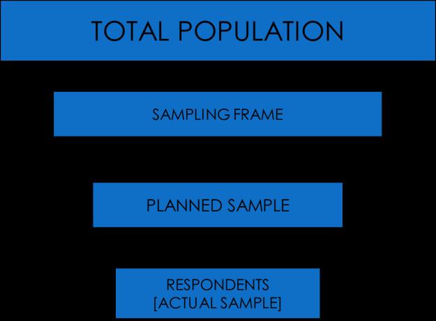 Error associated with sampling